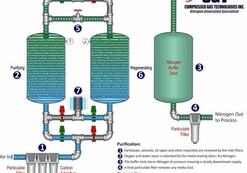 On-Site Nitrogen Production