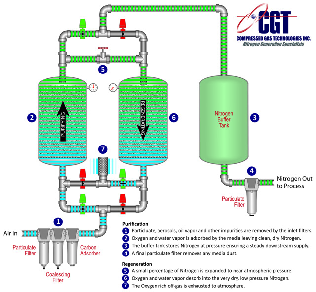 nitrogen generators how it works